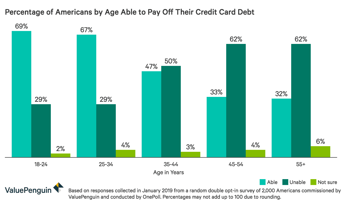 Ability to pay off credit card debt by age