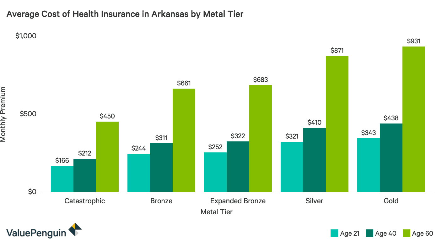 Average Monthly Cost of Health Insurance Plans by Metal Tier in Arkansas