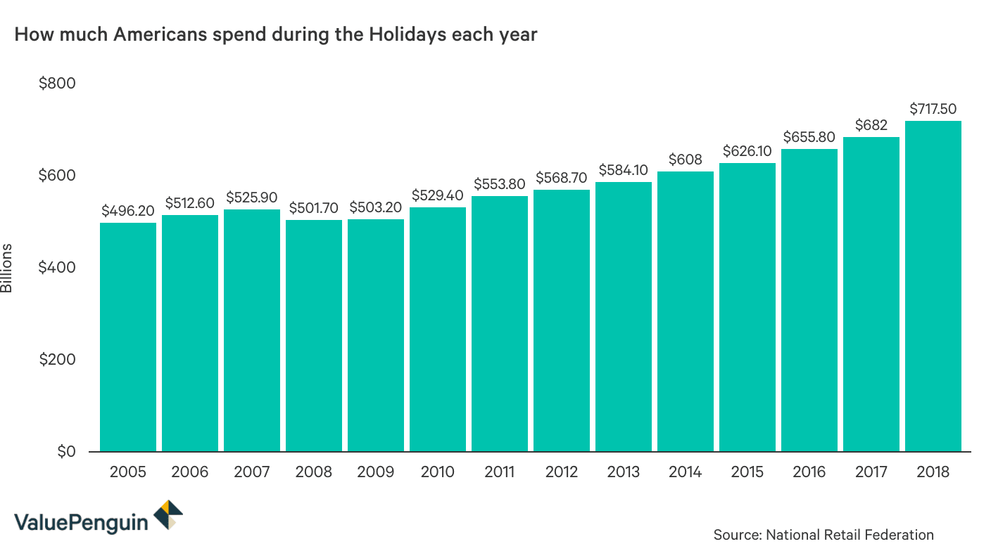 How much Americans spend on Black Friday every year