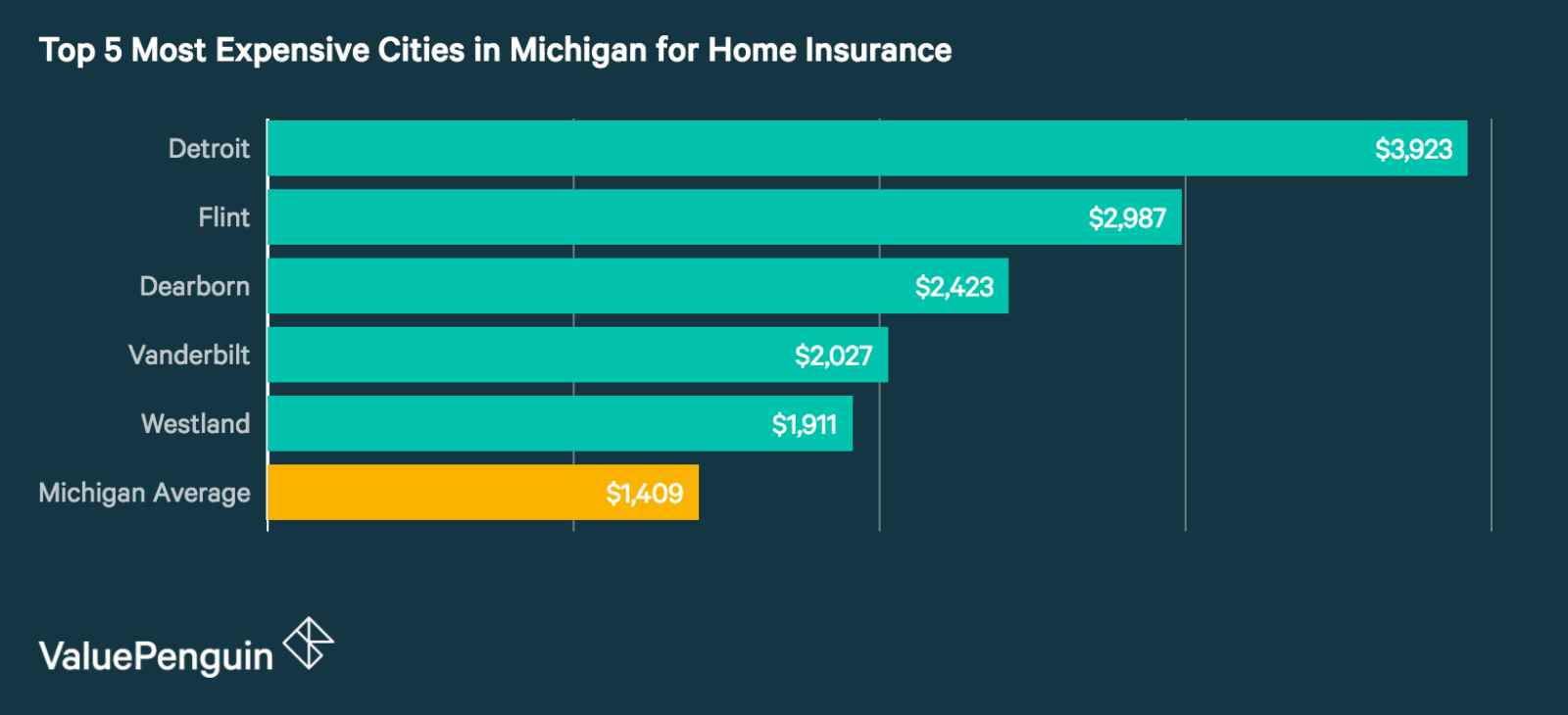Top 5 Most Expensive Cities in Michigan for Homeowners Insurance
