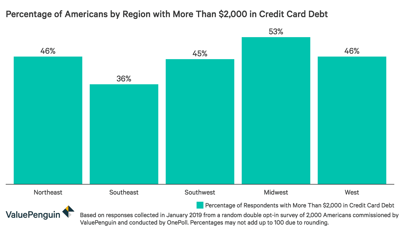Percentage of Americans by region with more than $2,000 in credit card debt