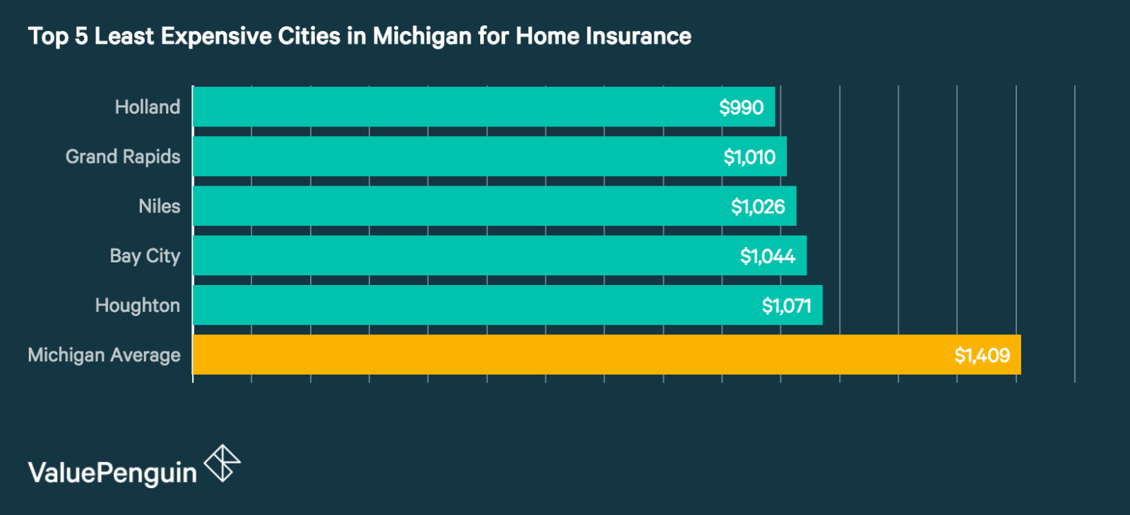 Top 5 Cheapest Cities in Michigan for Homeowners Insurance