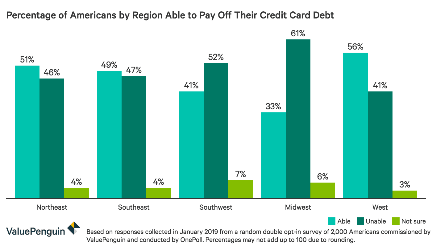 Percentage of Americans by region who are able to pay off their credit card debt