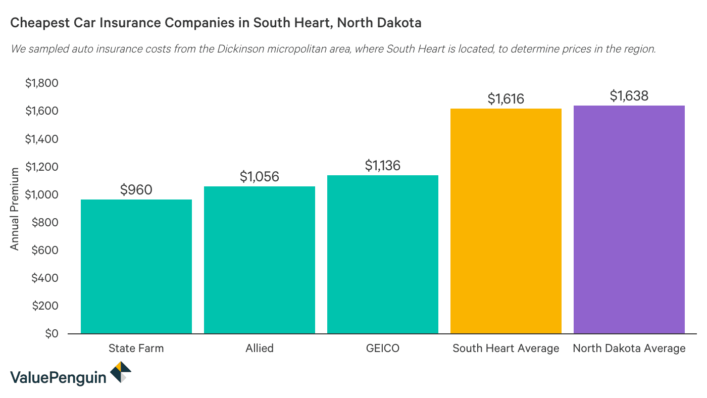 Comparing the cost of auto insurance in South Heart, North Dakota