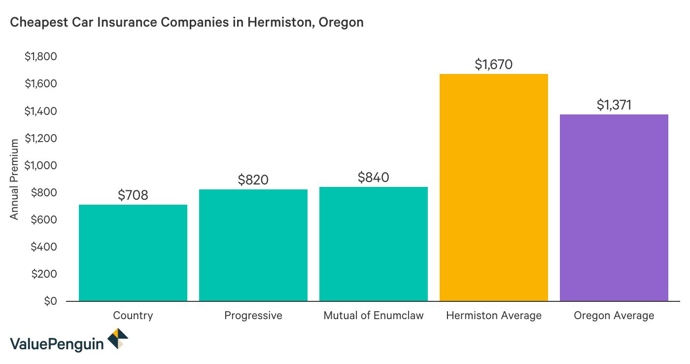 Comparing the cost of auto insurance in Hermiston, Oregon