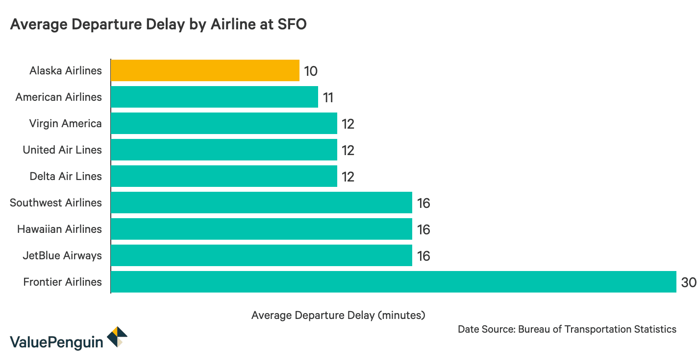 The Most on Time and Least on Time Airlines by Airport