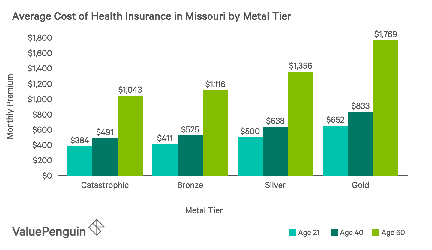 Average Monthly Cost of Health Insurance Plans by Metal Tier in Missouri