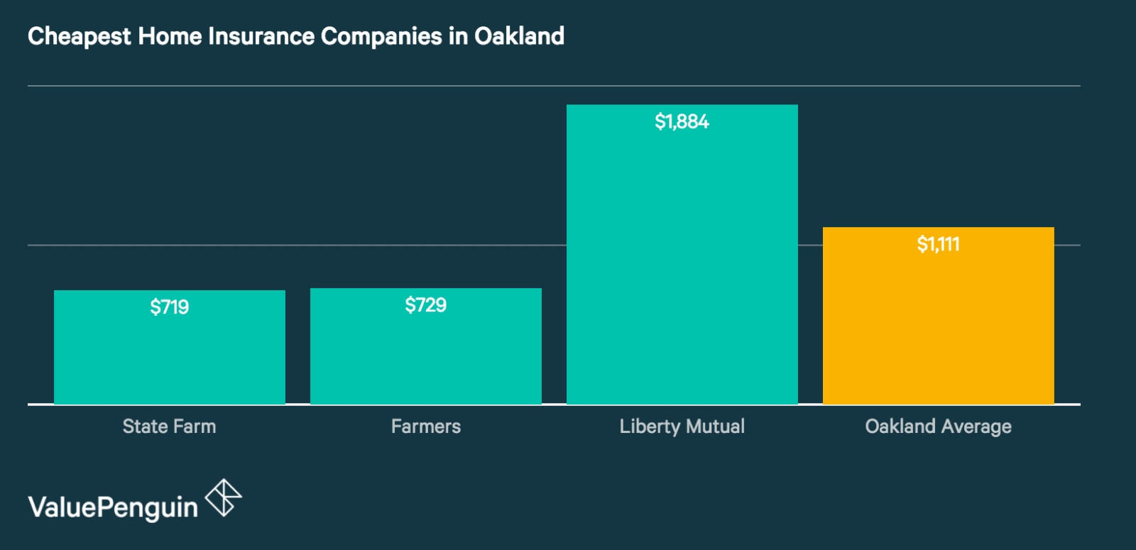 Quotes from Oakland's Cheapest Home Insurance Companies