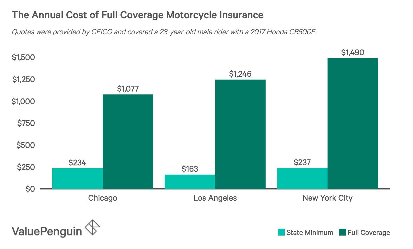 Full-Coverage Motorcycle Cost Vs. Just Purchasing The State Minimum Requirements