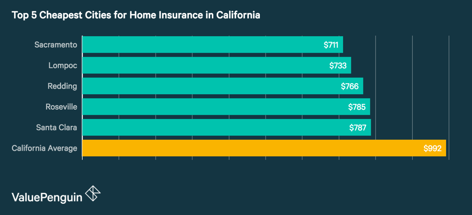 Top 5 Cheapest Cities in California for Homeowners Insurance