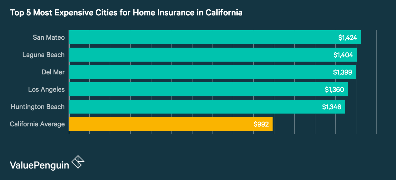 Top 5 Most Expensive Cities in California for Homeowners Insurance