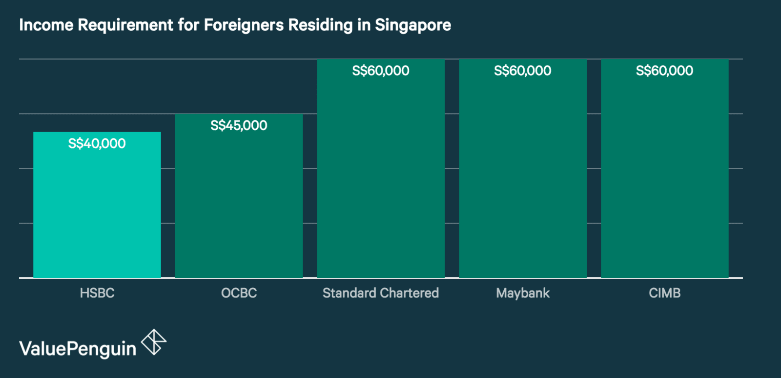 Income Requirement for Foreigners Residing in Singapore
