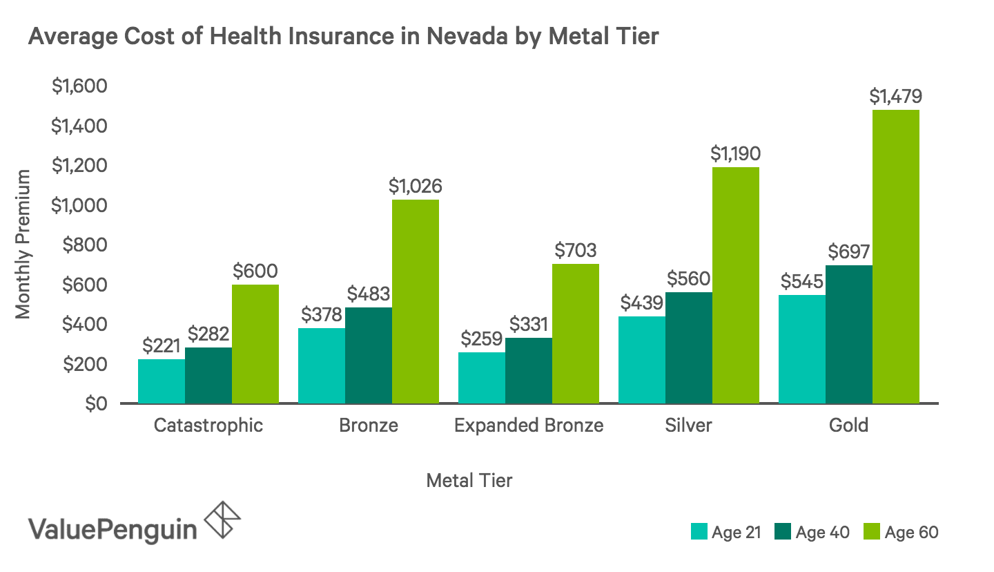 Average Monthly Cost of Health Insurance Plans by Metal Tier in Nevada