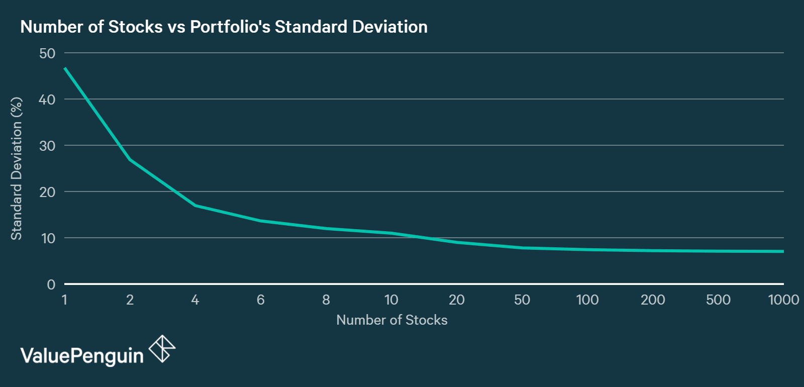 This graph shows the number of stocks compared to the portfolio's standard deviation
