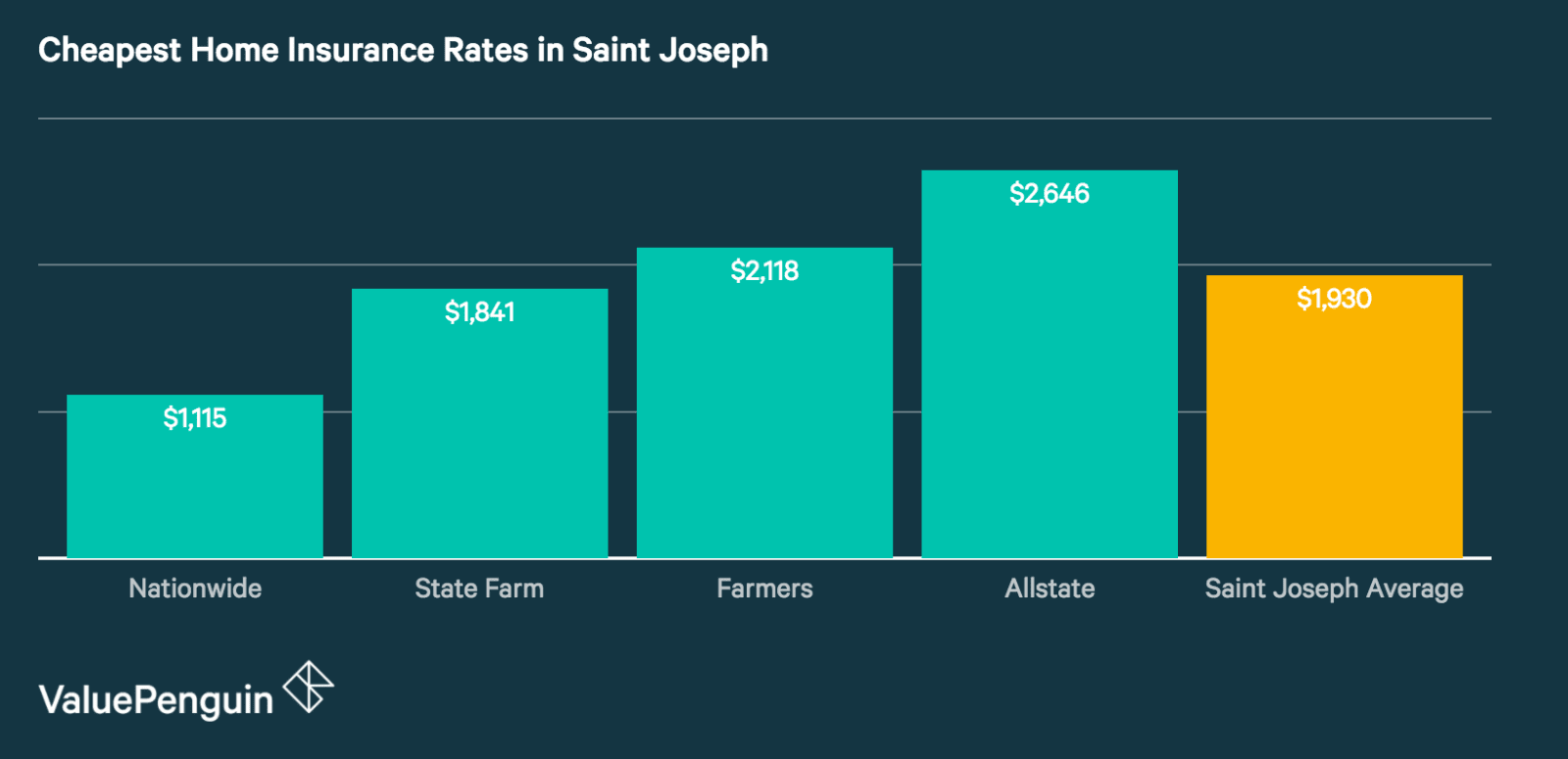 Quotes from Saint Joseph's Cheapest and Best Home Insurance Companies