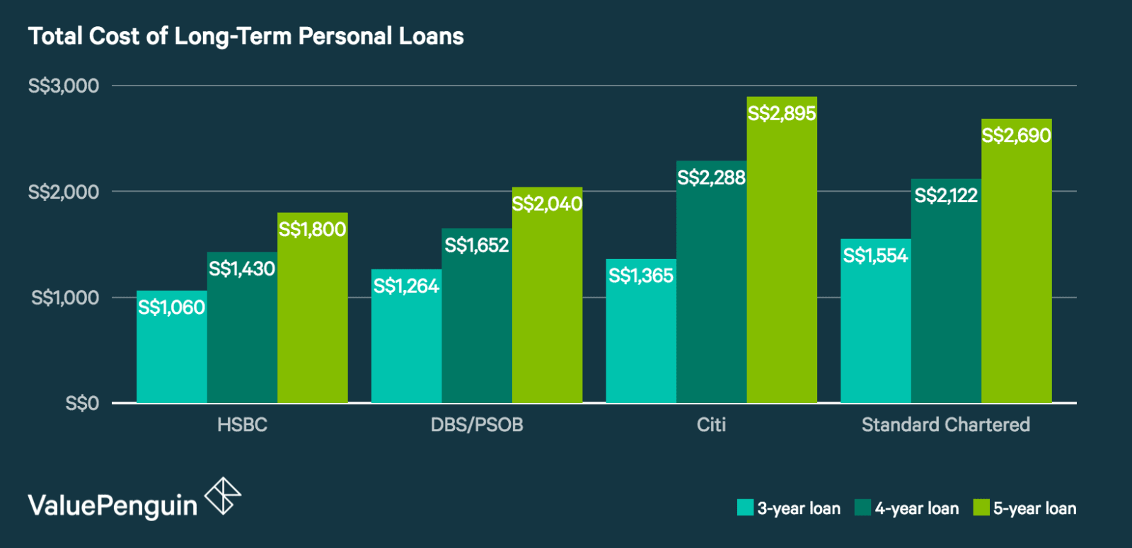 Total Cost of Long-Term Personal Loans