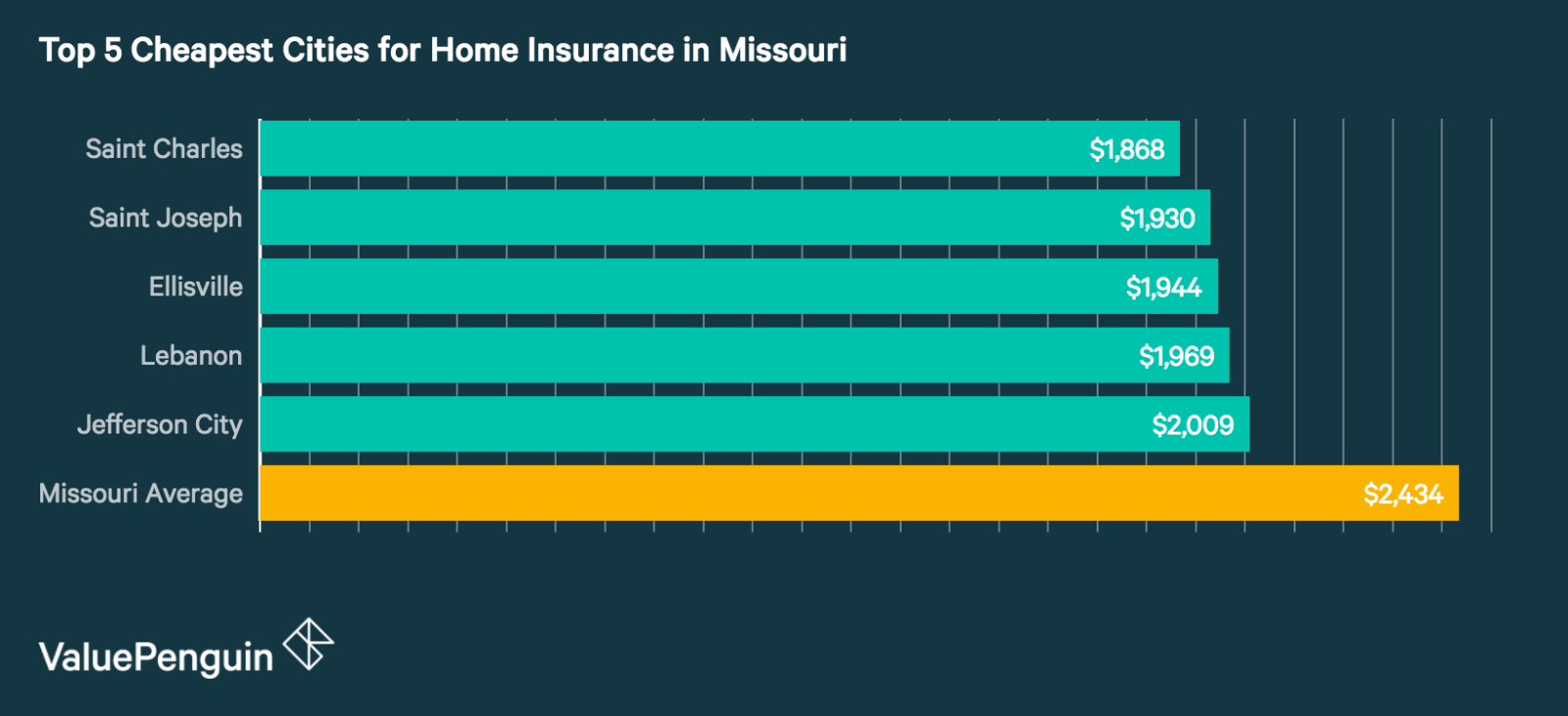 Top 5 Cheapest Cities in Missouri for Homeowners Insurance