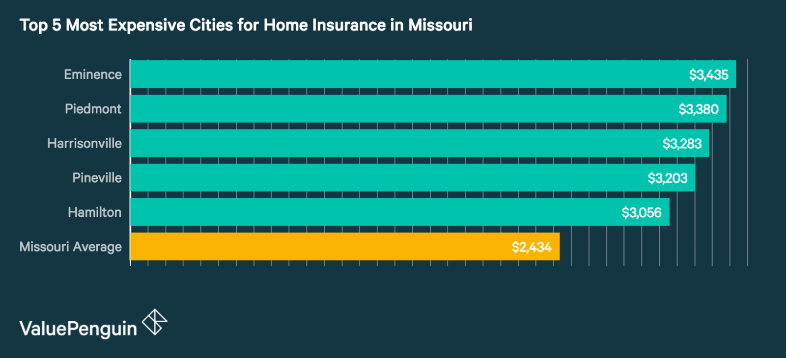 Top 5 Most Expensive Cities in Missouri for Homeowners Insurance
