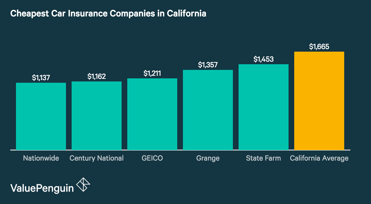 Graph of the Five Cheapest Car Insurance Companies in California