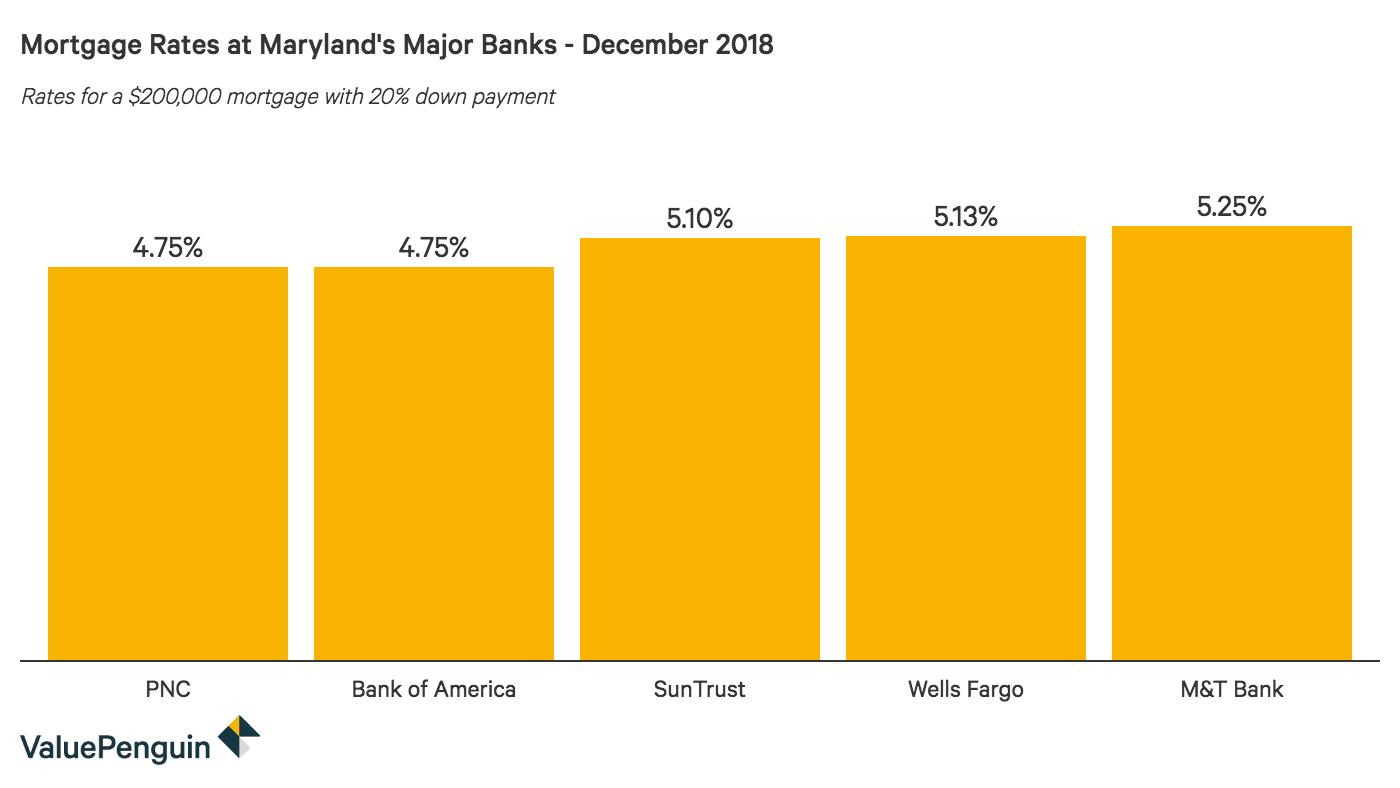 Column graph comparing 30-year mortgage rates at major Maryland banks
