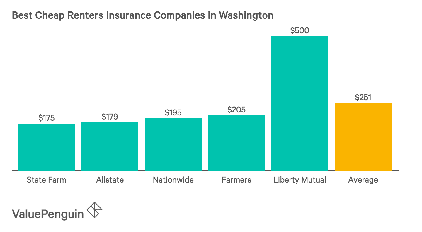 Top 5 Cheapest Renters Insurance Companies in Washington