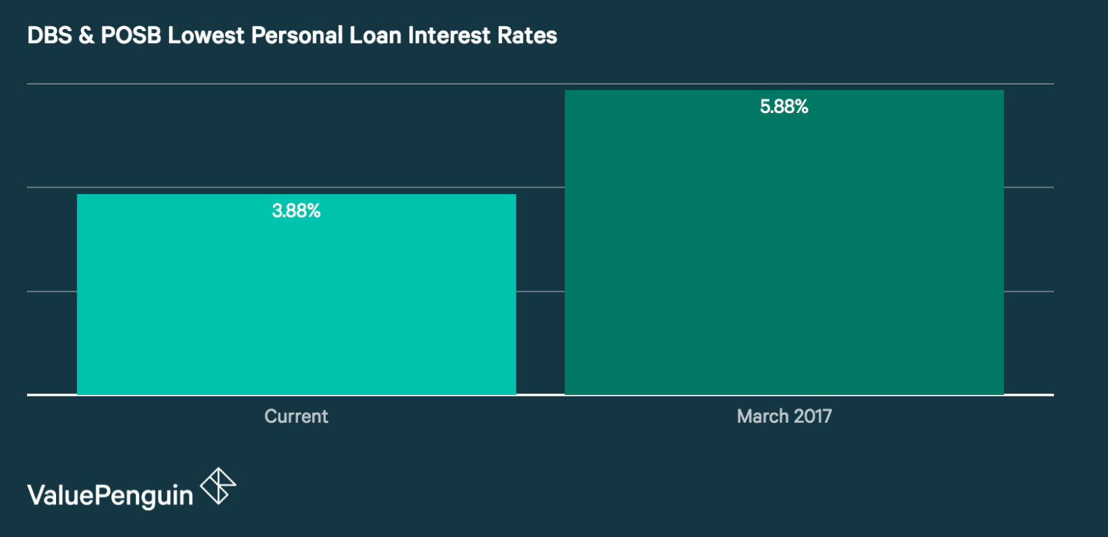 DBS & POSB Lowest Personal Loan Interest Rates, 2018 vs 2017