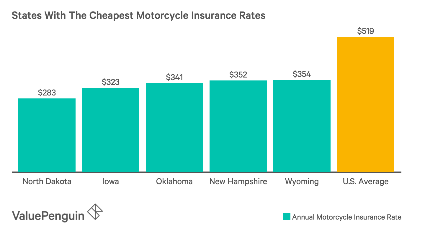 Average Cost Of Motorcycle Insurance 2019 Valuepenguin