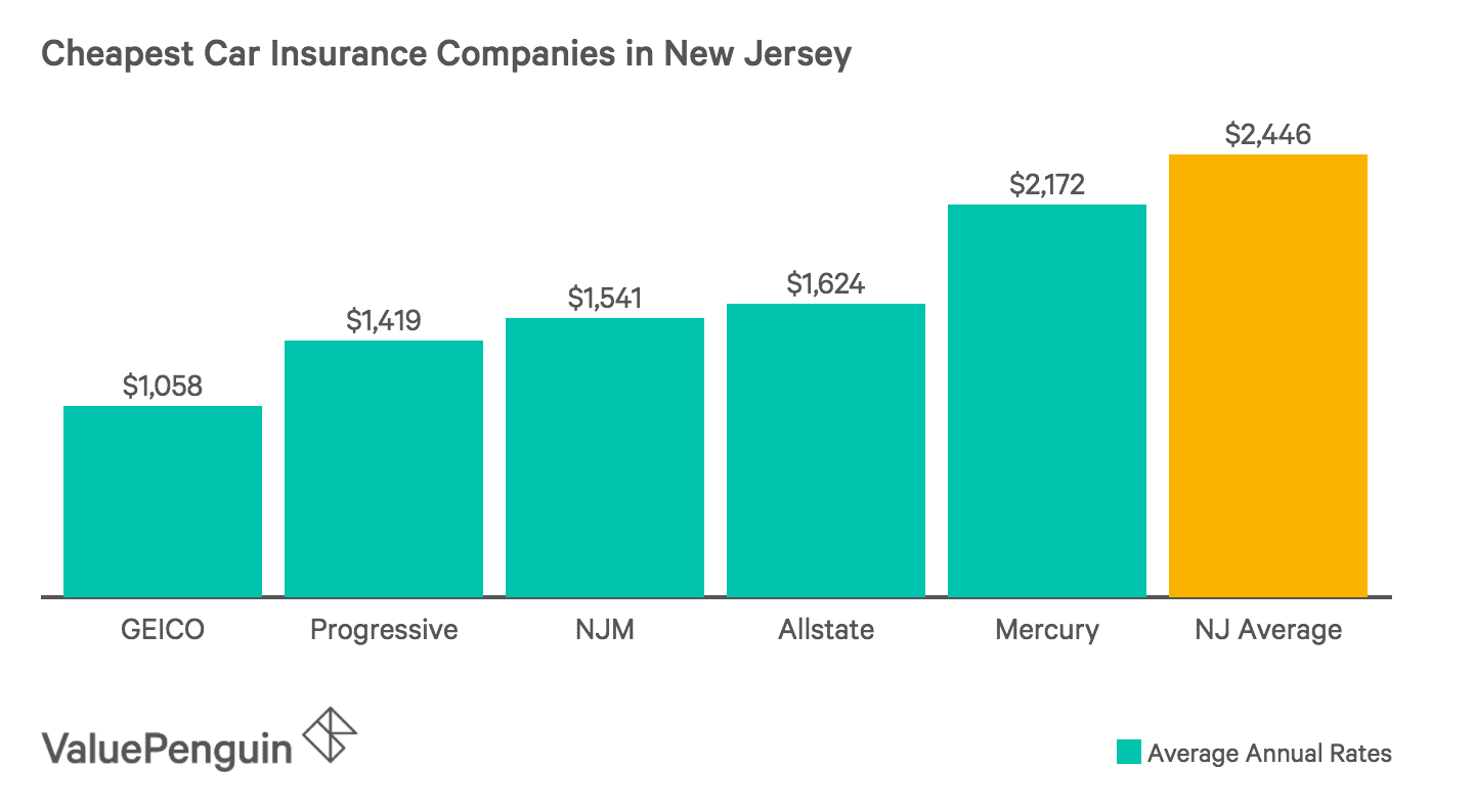 This Graph Shows The Five Cheapest Auto Insurance Companies in New Jersey