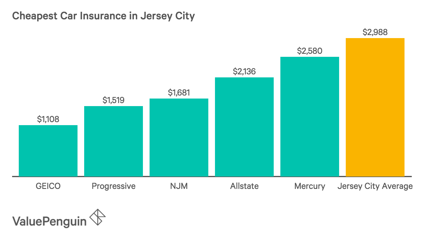 Chart of the Five Cheapest Car Insurance Companies in Jersey City