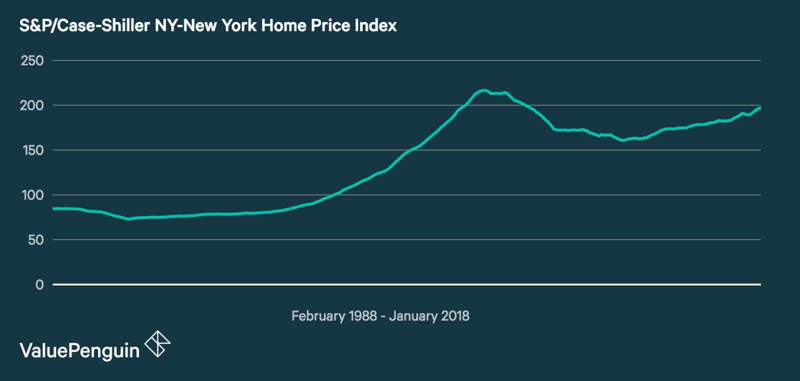 S&P/Case Shiller New York City Home Price Index
