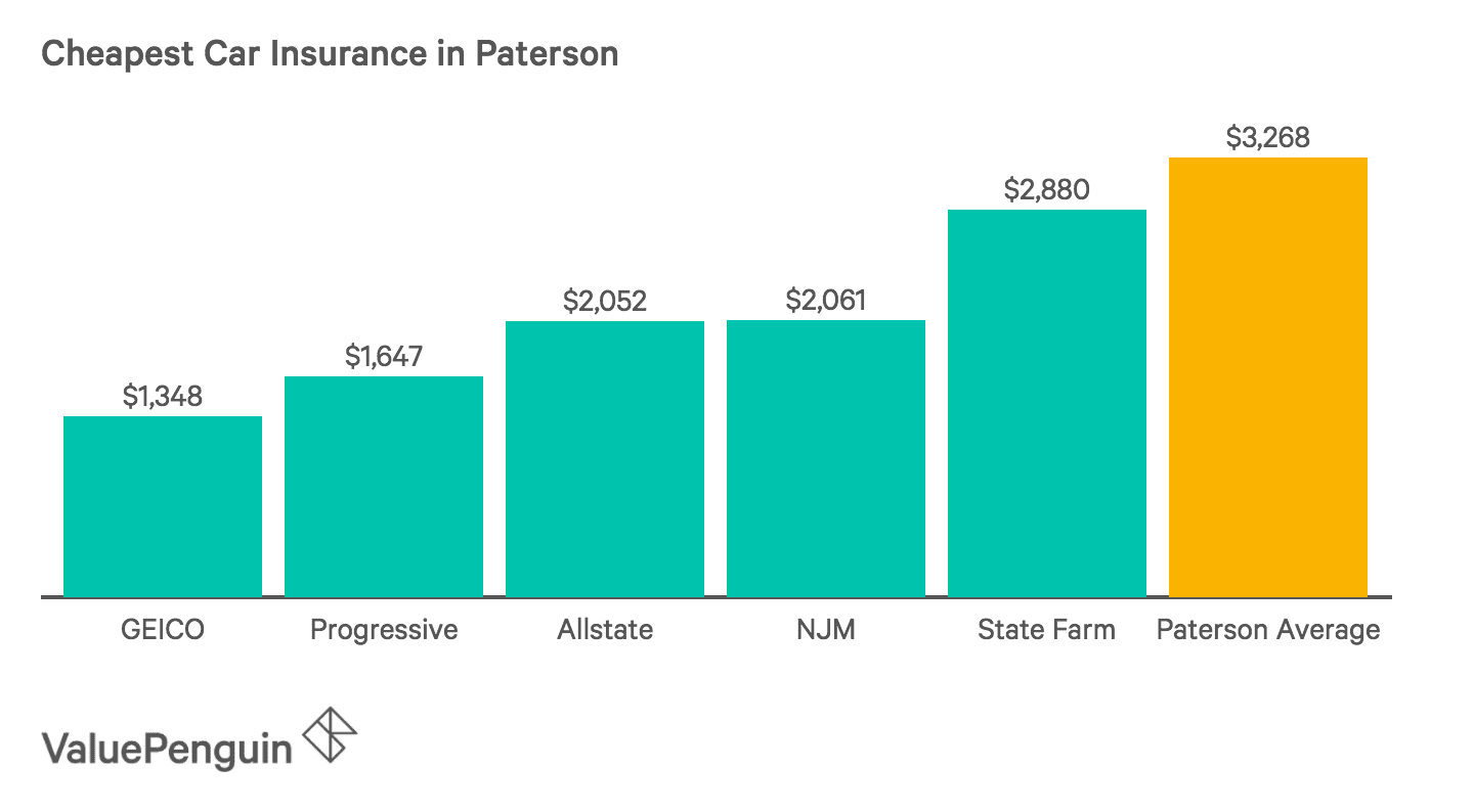 Chart of the Five Cheapest Car Insurance Companies in Paterson
