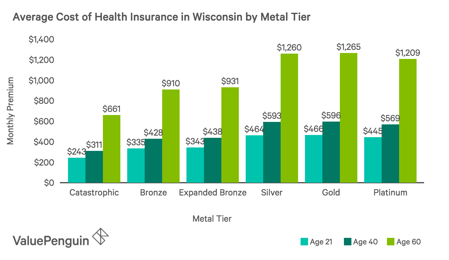 Average Monthly Cost of Health Insurance Plans by Metal Tier in Wisconsin