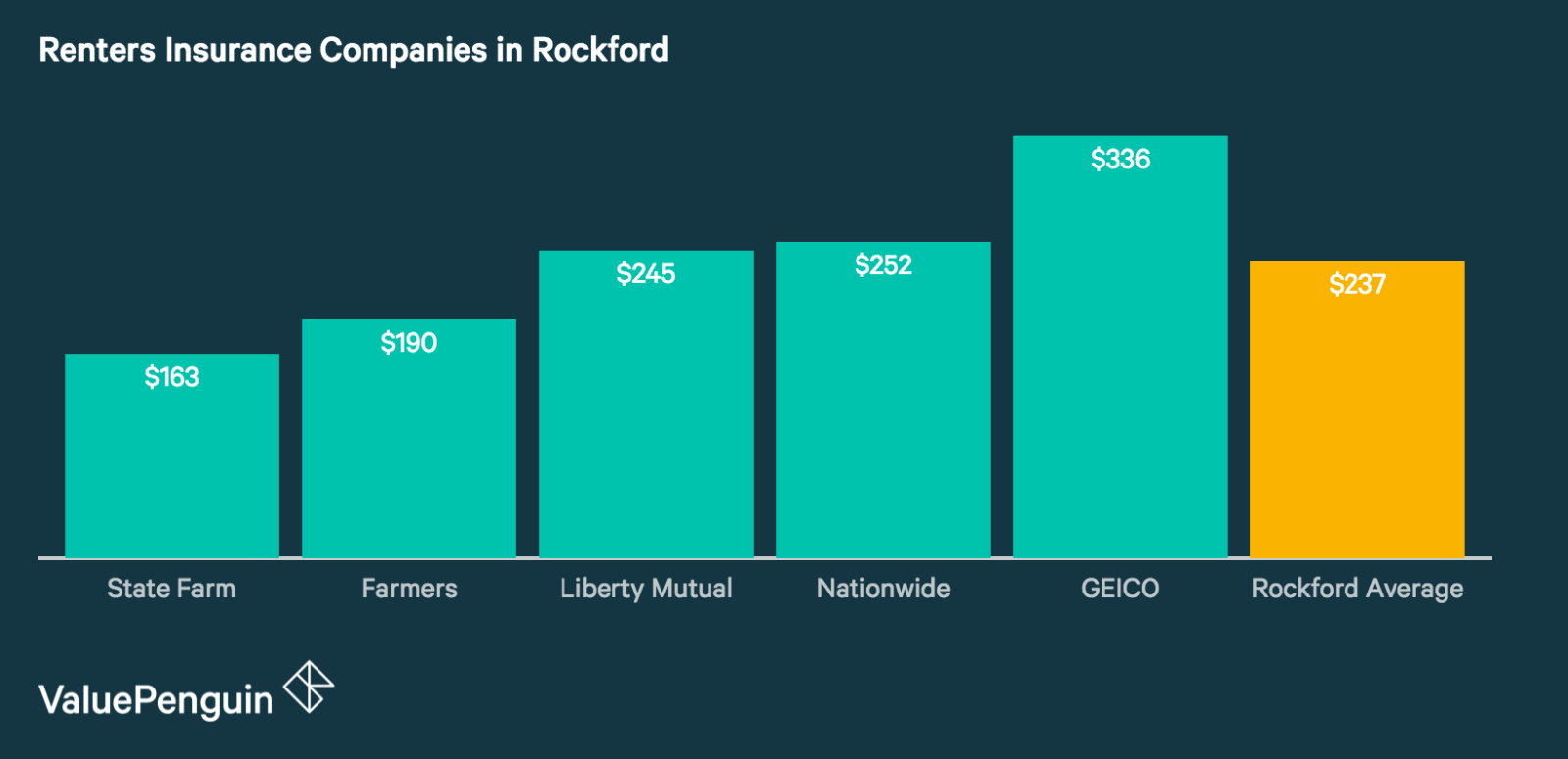 Rockford's Best and Cheapest Renters Insurance Companies