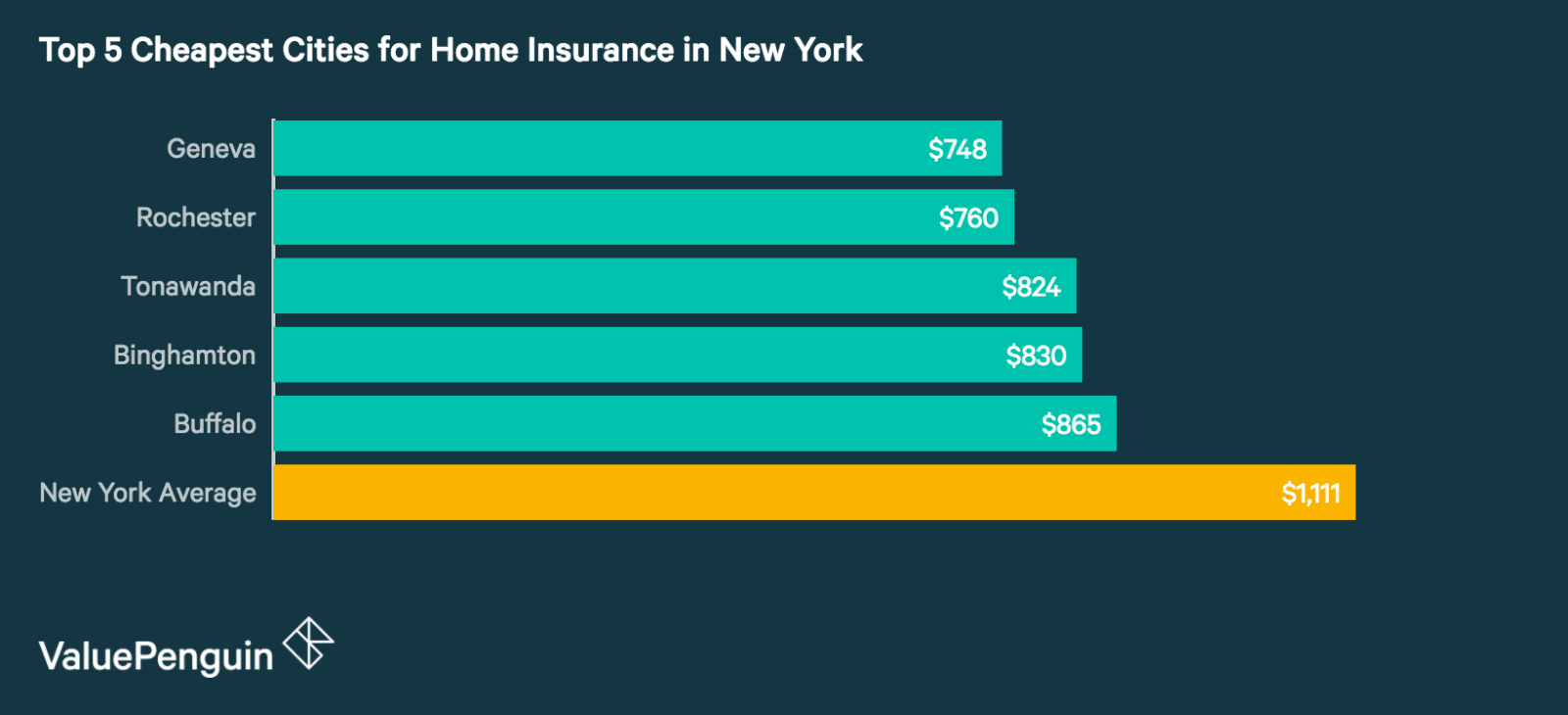Top 5 Best Cities in New York for Homeowners Insurance