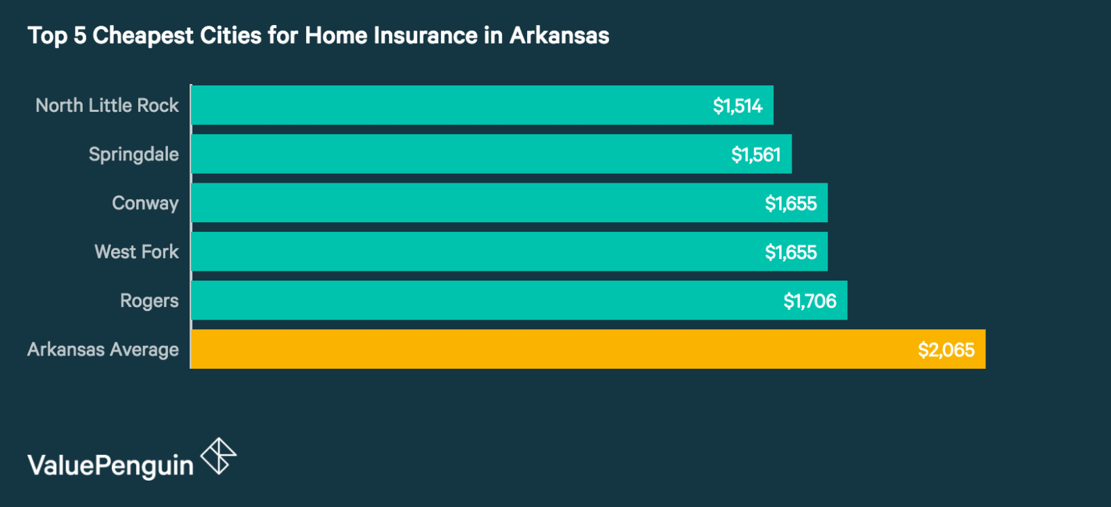 Top 5 Best Cities in Arkansas for Homeowners Insurance
