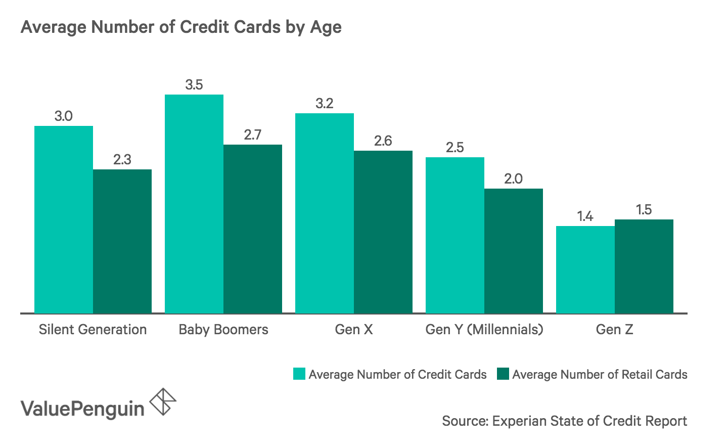 Average Number of Credit Cards by Age