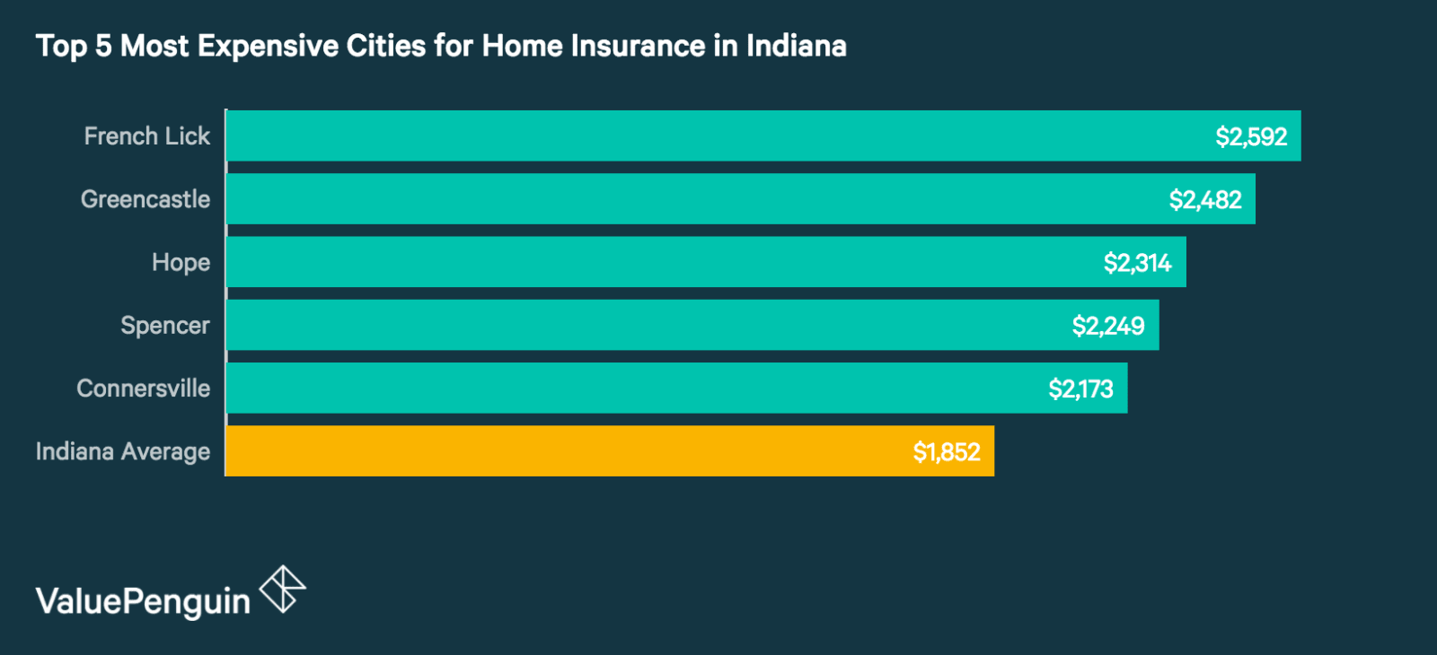 Top 5 Most Expensive Cities in Indiana for Homeowners Insurance