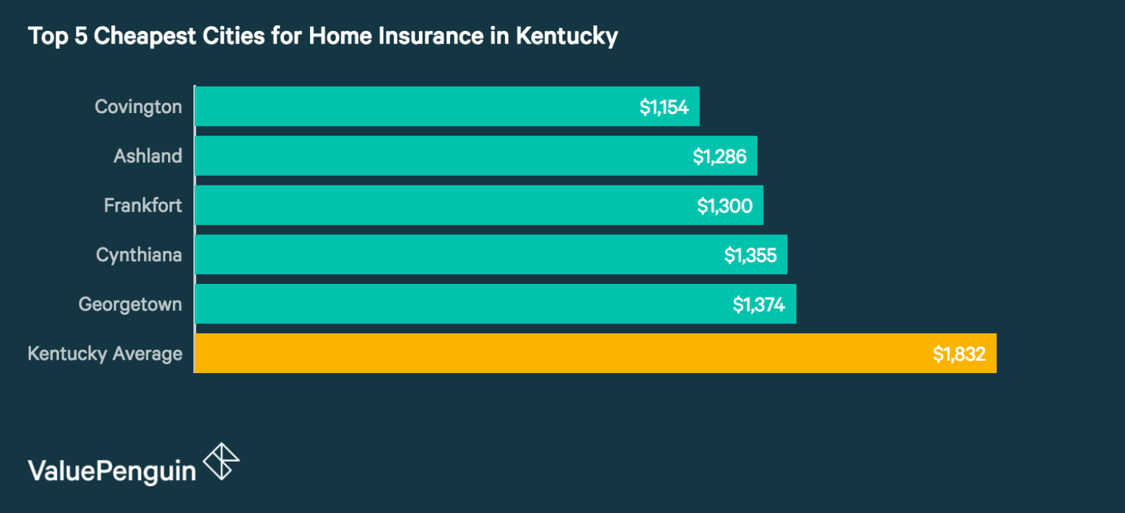 Top 5 Best Cities in Kentucky for Homeowners Insurance