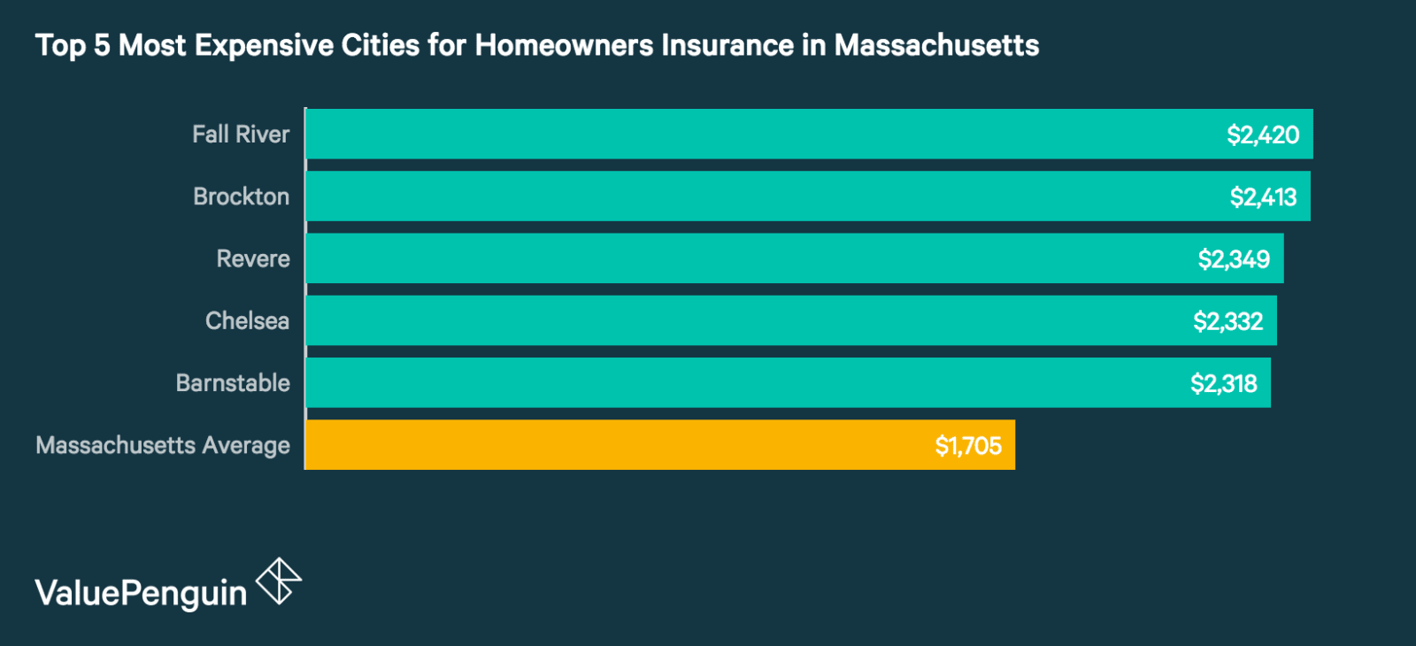 Top 5 Most Expensive Cities in Massachusetts for Homeowners Insurance
