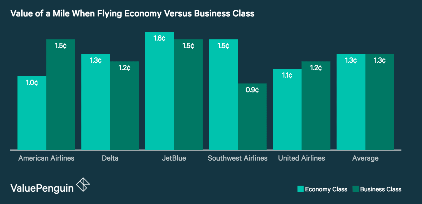 Flying Economy Versus Business - Value of a Mile