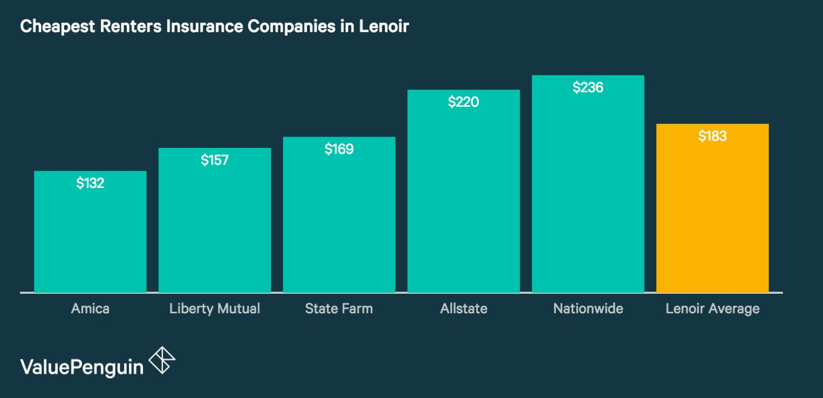Cheap Renters Insurance in Lenoir