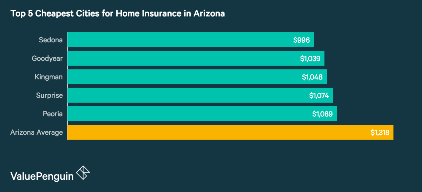 Top 5 Best Cities in Arizona for Homeowners Insurance