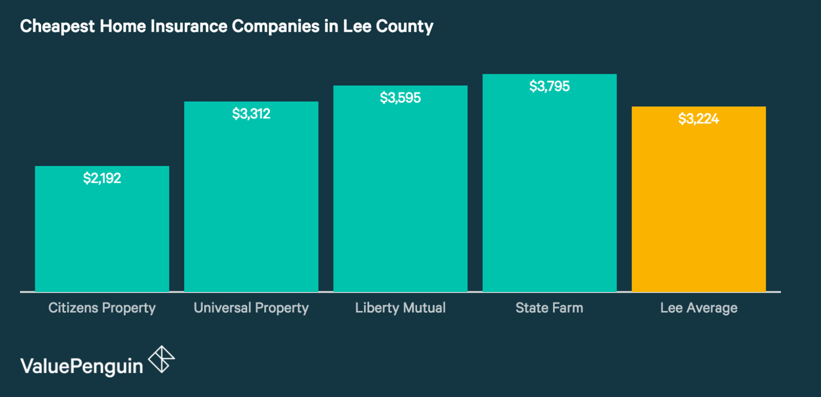 Quotes from Lee County's Cheapest and Best Home Insurance Companies