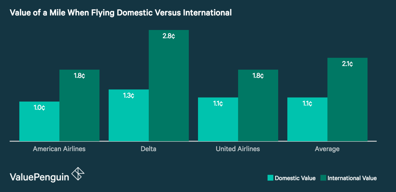 Are Miles Worth More When Flying Internationally?