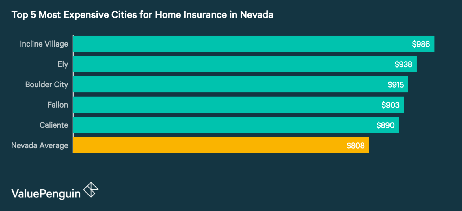 Top 5 Most Expensive Cities in Nevada for Homeowners Insurance