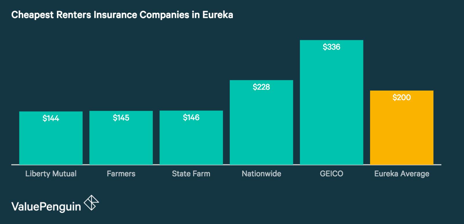 Cheap Renters Insurance Companies in Eureka
