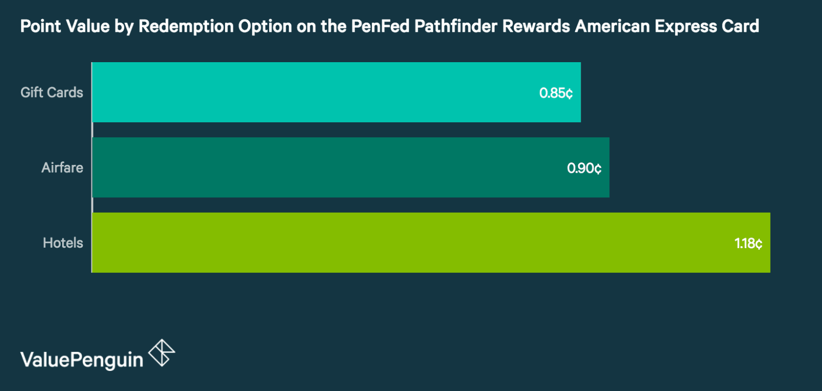 PenFed Pathfinder Rewards American Express Card: A Fantastic