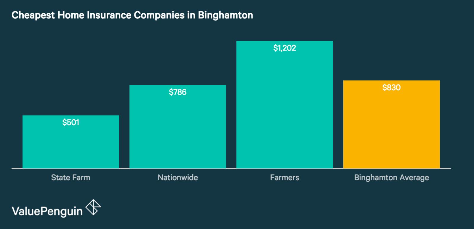 Cheap Home Insurance Companies in Binghamton