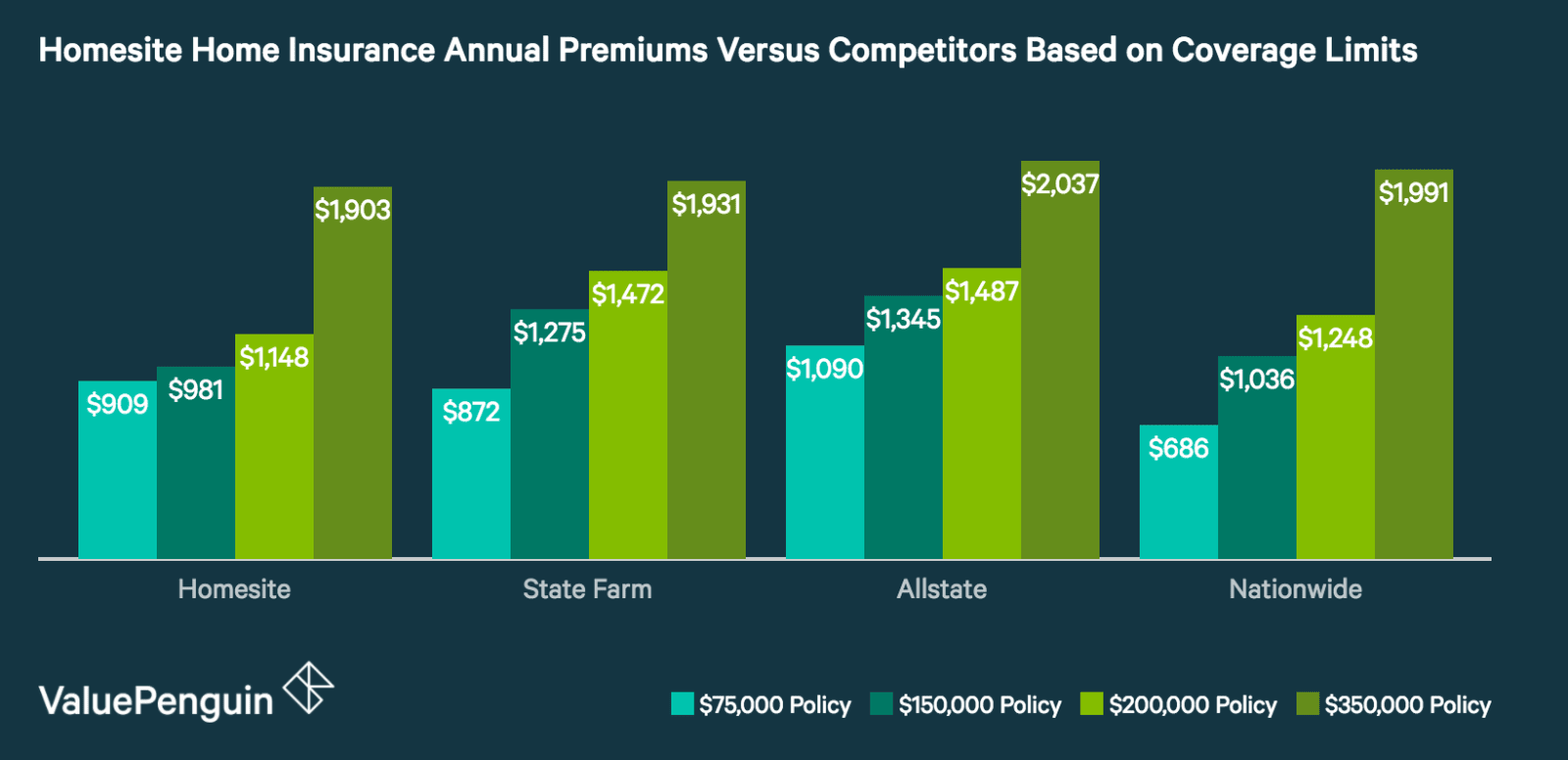 How Do Homesite's Home Insurance Quotes Compare to Other Insurance Companies?
