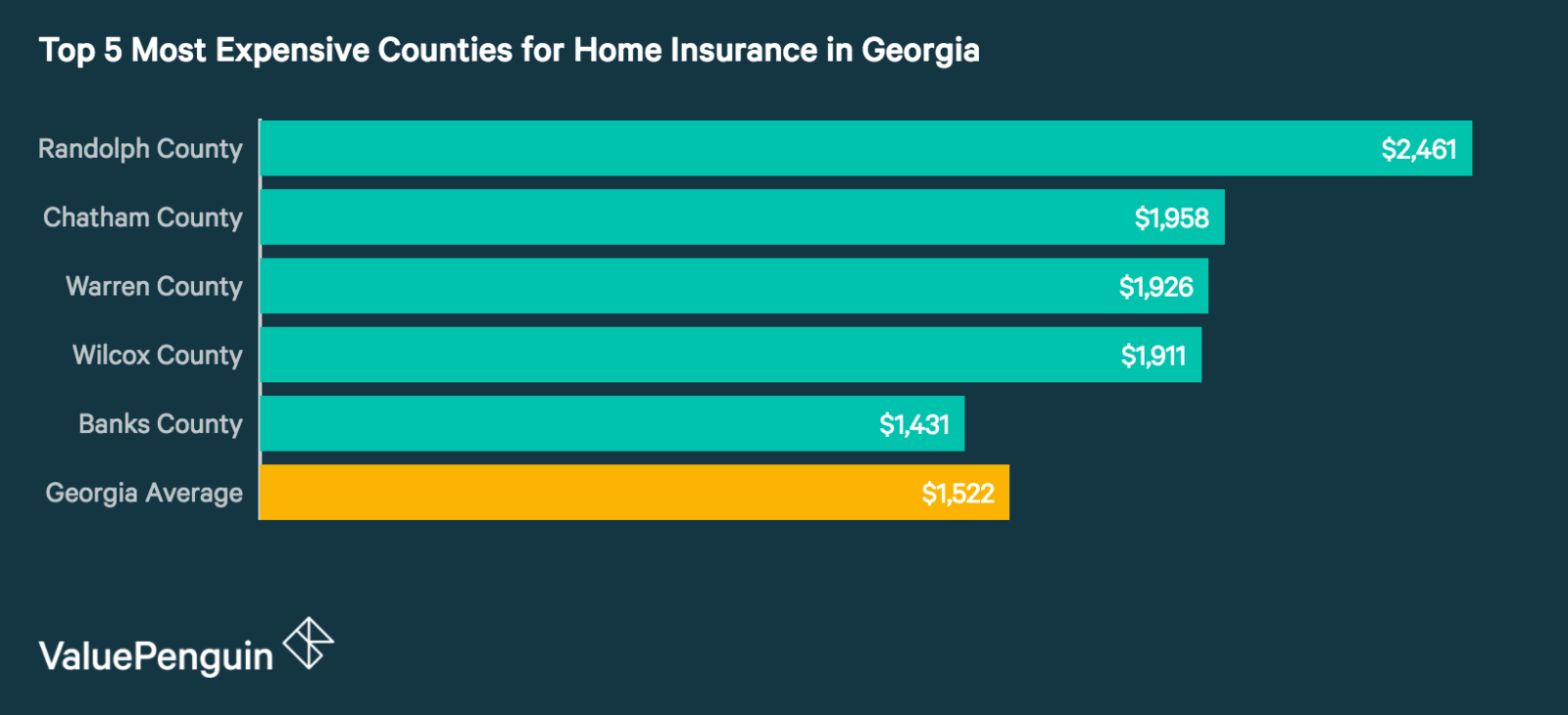 Top 5 Most Expensive Counties in Georgia for Homeowners Insurance